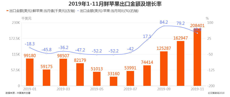 2019年1-11月中国鲜苹果出口金额及增长率