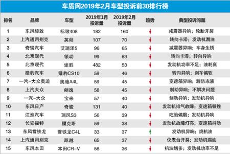 行业情报|2019年2月国内汽车投诉排行:东风标致408登顶,现代途胜排第五