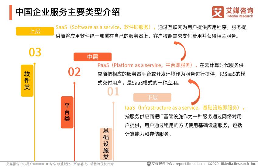 中国企业服务主要类型模式介绍