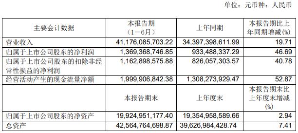 财报解读|永辉超市2019半年报:净利润13.69亿元,新增超市门店84家