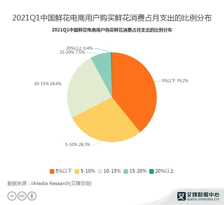 2021Q1中国鲜花电商用户购买鲜花消费占月支出的比例分布