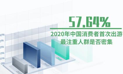 旅游行业数据分析:2020年中国57.64%消费者首次出游最注重人群是否密集