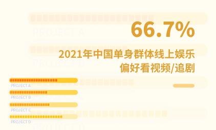 单身经济数据分析:2021年中国66.7%单身群体线上娱乐偏好看视频/追剧