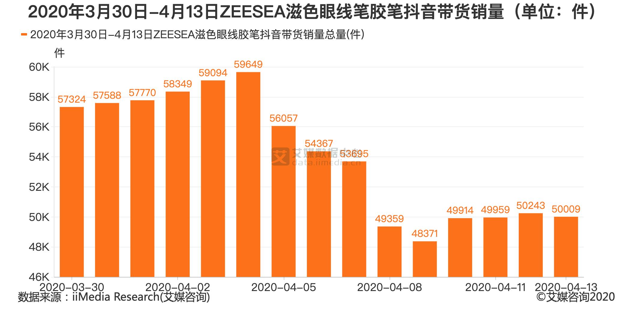 2020年3月30日-4月13日ZEESEA滋色眼线笔胶笔抖音带货销量(单位:件)
