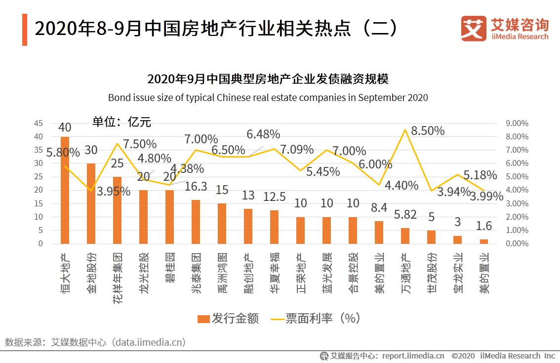 2020年8-9月中国房地产行业相关热点(二)