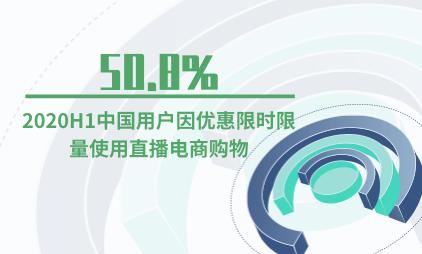 直播电商行业数据分析:2020H150.8%中国用户因优惠限时限量使用直播电商购物