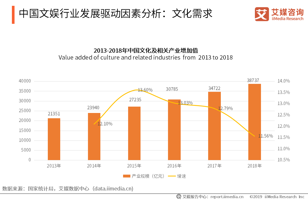 中国文娱行业发展驱动因素分析:文化需求