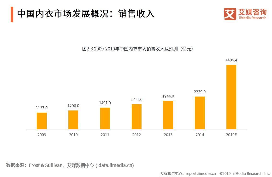中国内衣市场发展概况:销售收入