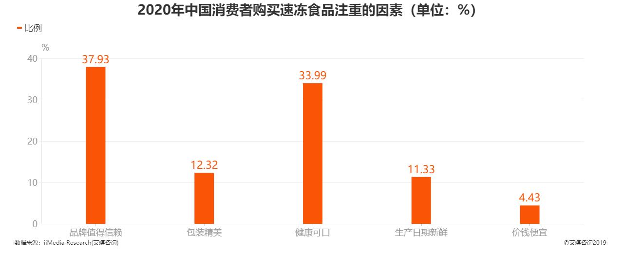2020年中国消费者购买速冻食品注重的因素