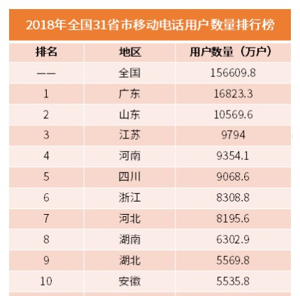 行业情报|2018全国31省市移动电话(手机)用户数排行榜:广东、山东领跑