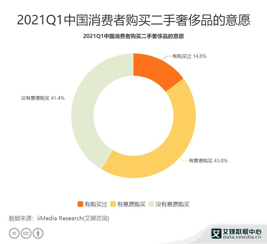43.8%消费者有意愿购买二手奢侈品