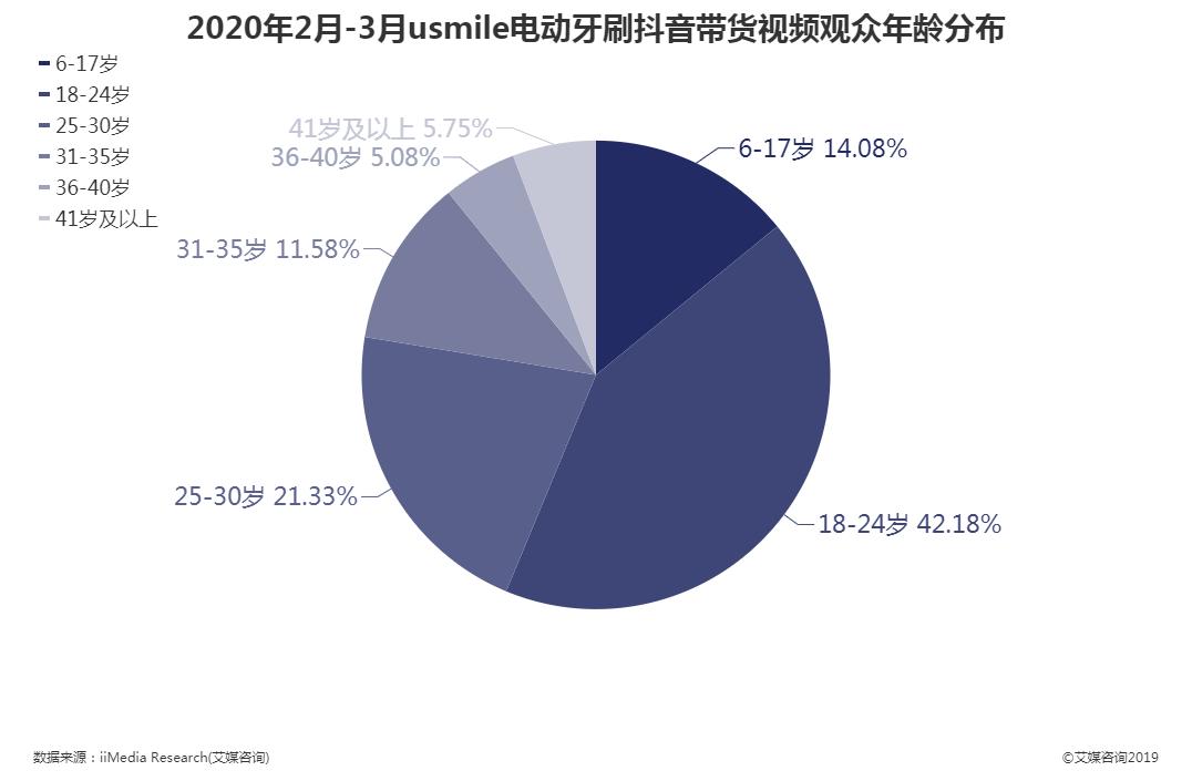 2020年2月-3月usmile电动牙刷抖音带货视频观众年龄分布