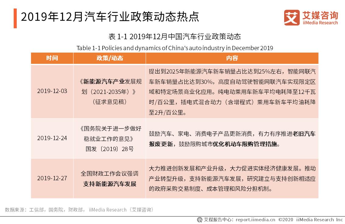 2019年12月汽车行业政策动态热点