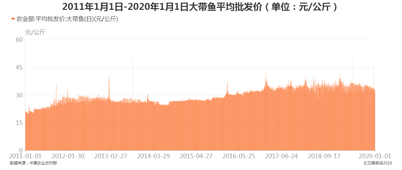2011年1月1日-2020年1月1日大带鱼平均批发价