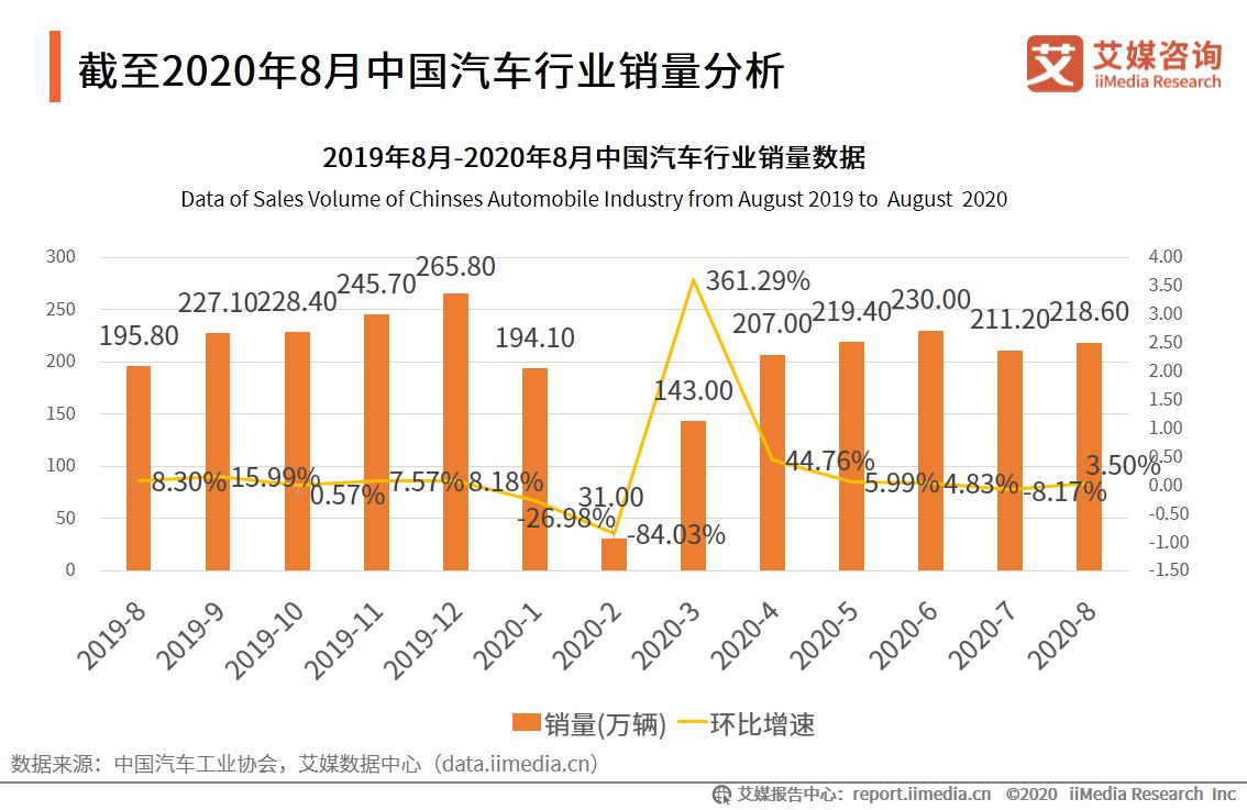 截至2020年8月中国汽车行业销量分析