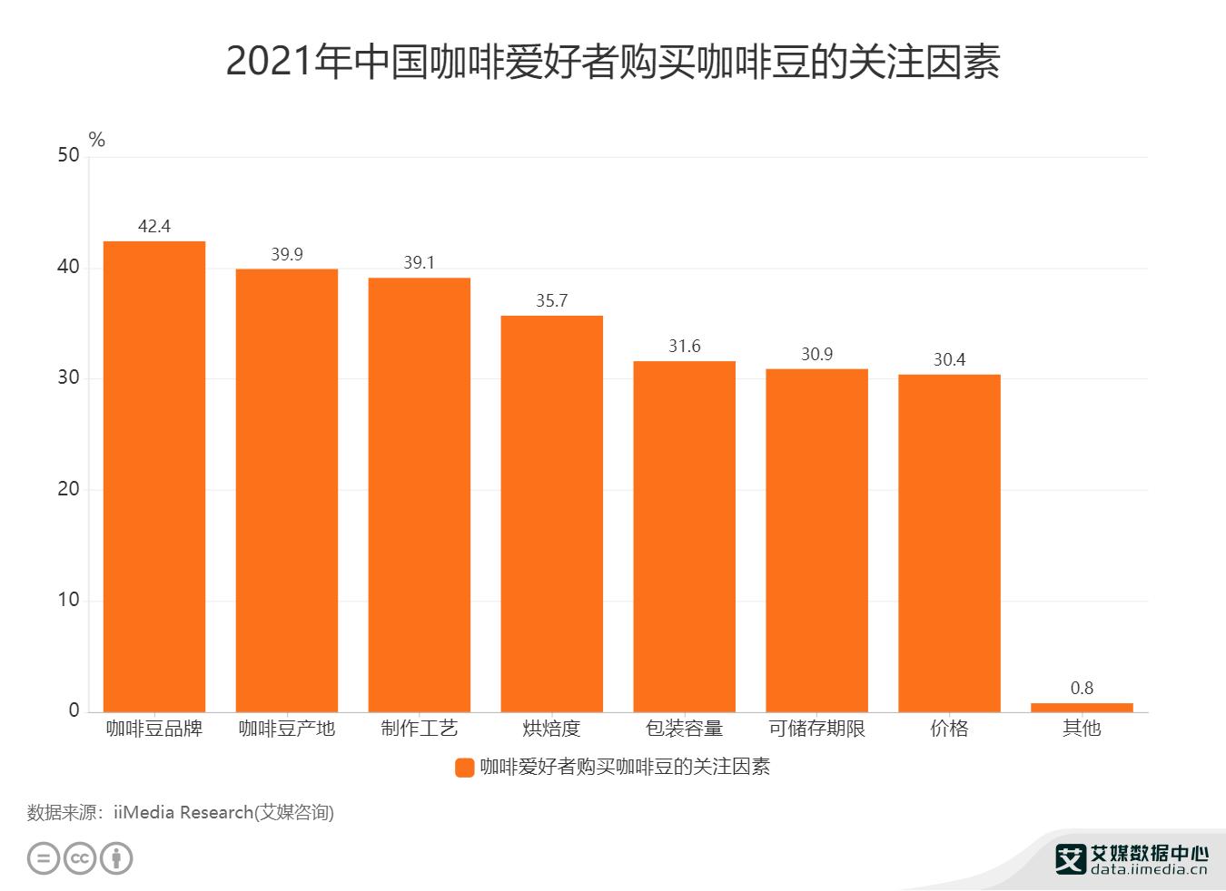 2021年中国咖啡爱好者购买咖啡豆的关注因素.png