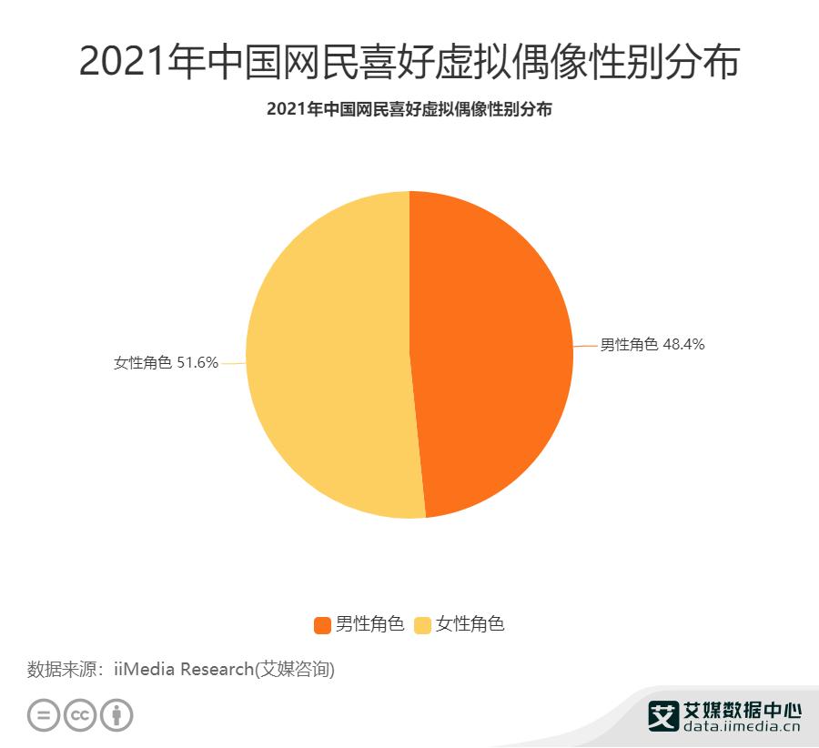 2021中国网民喜好虚拟偶像性别分布