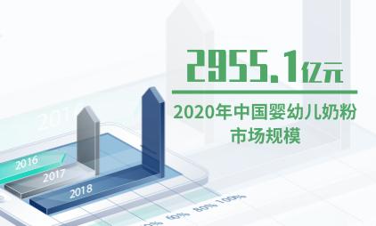 奶粉行业数据分析:2020年中国婴幼儿奶粉市场规模预计达2955.1亿元