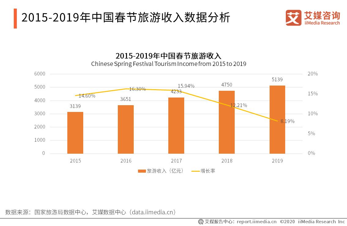 2015-2019年中国春节旅游收入数据分析