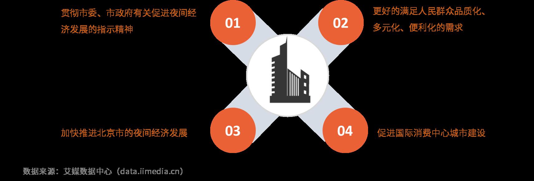 2019年中国典型城市夜间经济发展市场潜力及前景分析