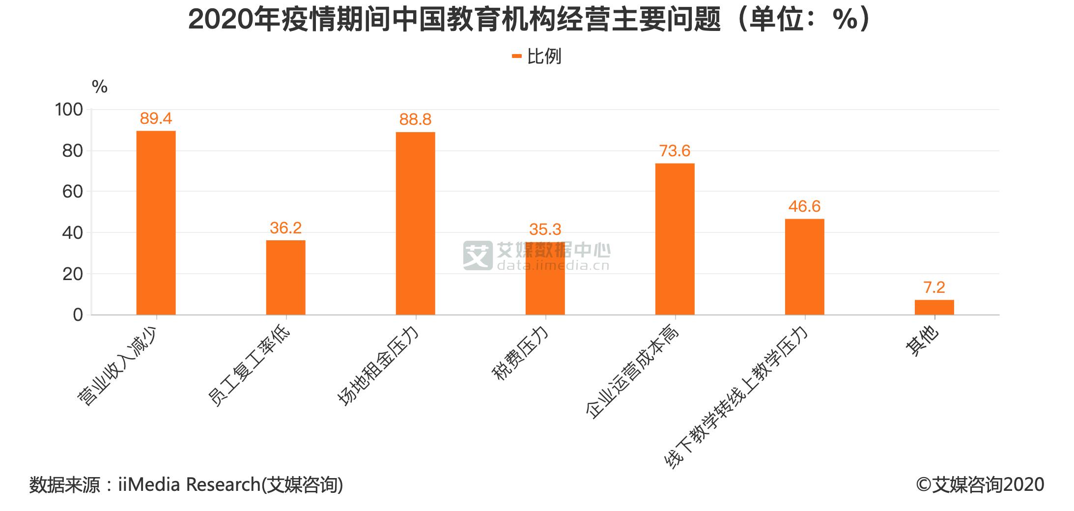 2020年疫情期间中国教育机构经营主要问题(单位:%)