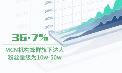 MCN行业数据分析:2020年MCN机构蜂群旗下36.7%达人粉丝量级为10w-50w