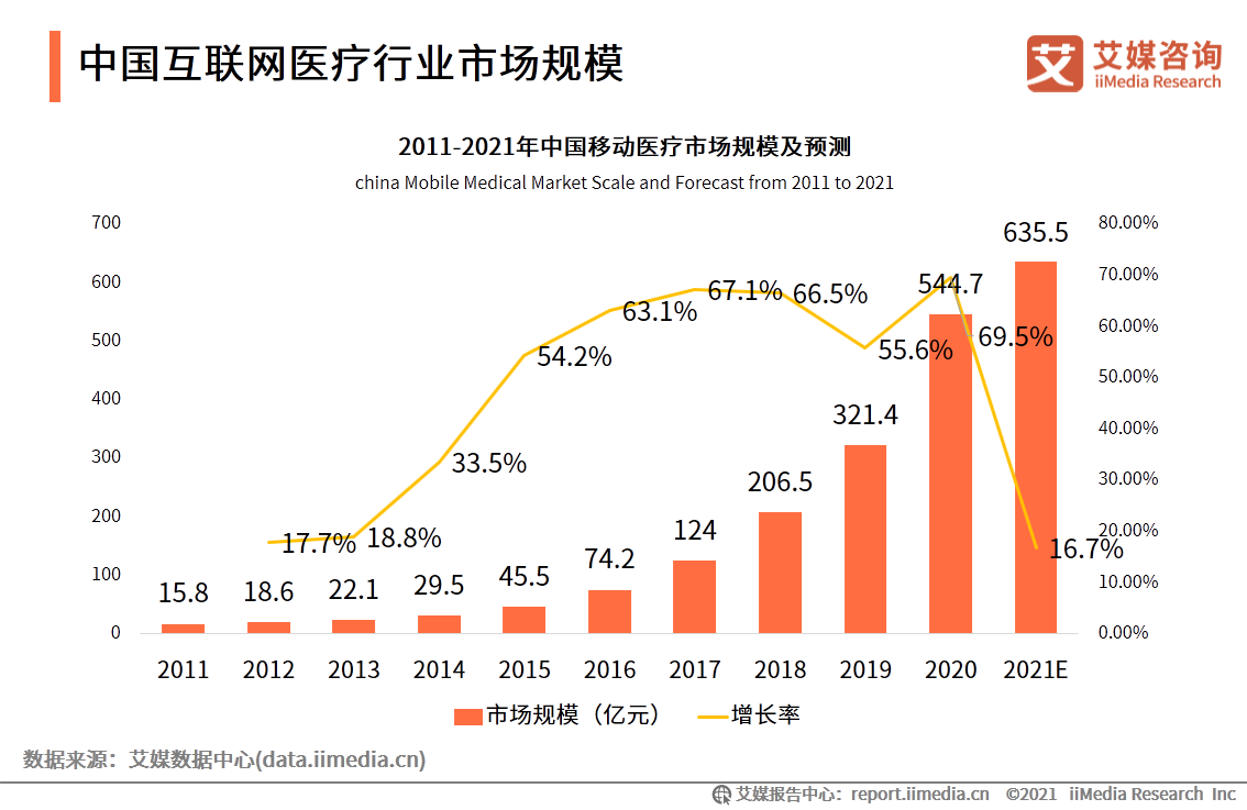 中国互联网医疗行业市场规模