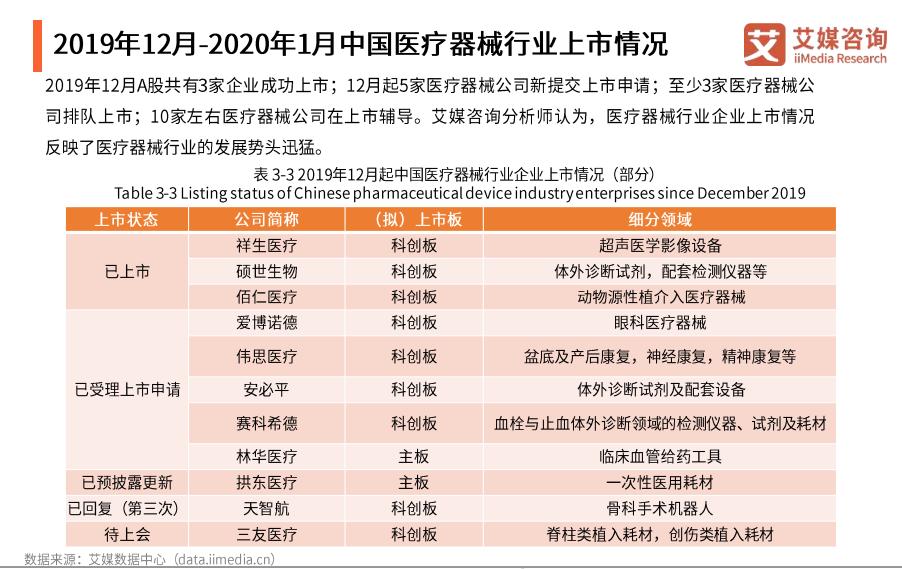 2019年12月-2020年1月中国医疗器械行业上市情况