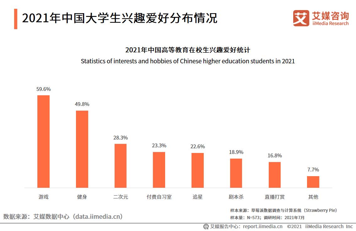 2021年中国大学生兴趣爱好分布情况