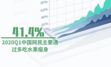 瘦身行业数据分析:2020Q1中国41.4%网民主要通过多吃水果瘦身