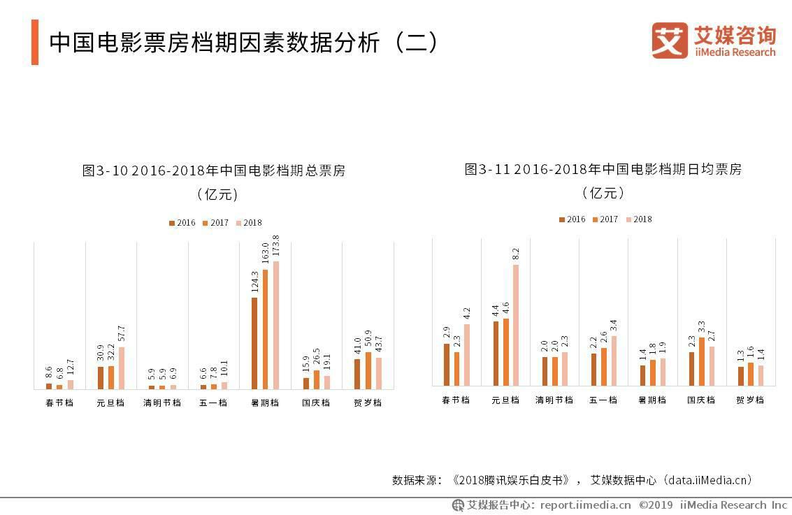 345家公司贺岁档抱团取暖,2019中国电影市场概况及发展前景解读