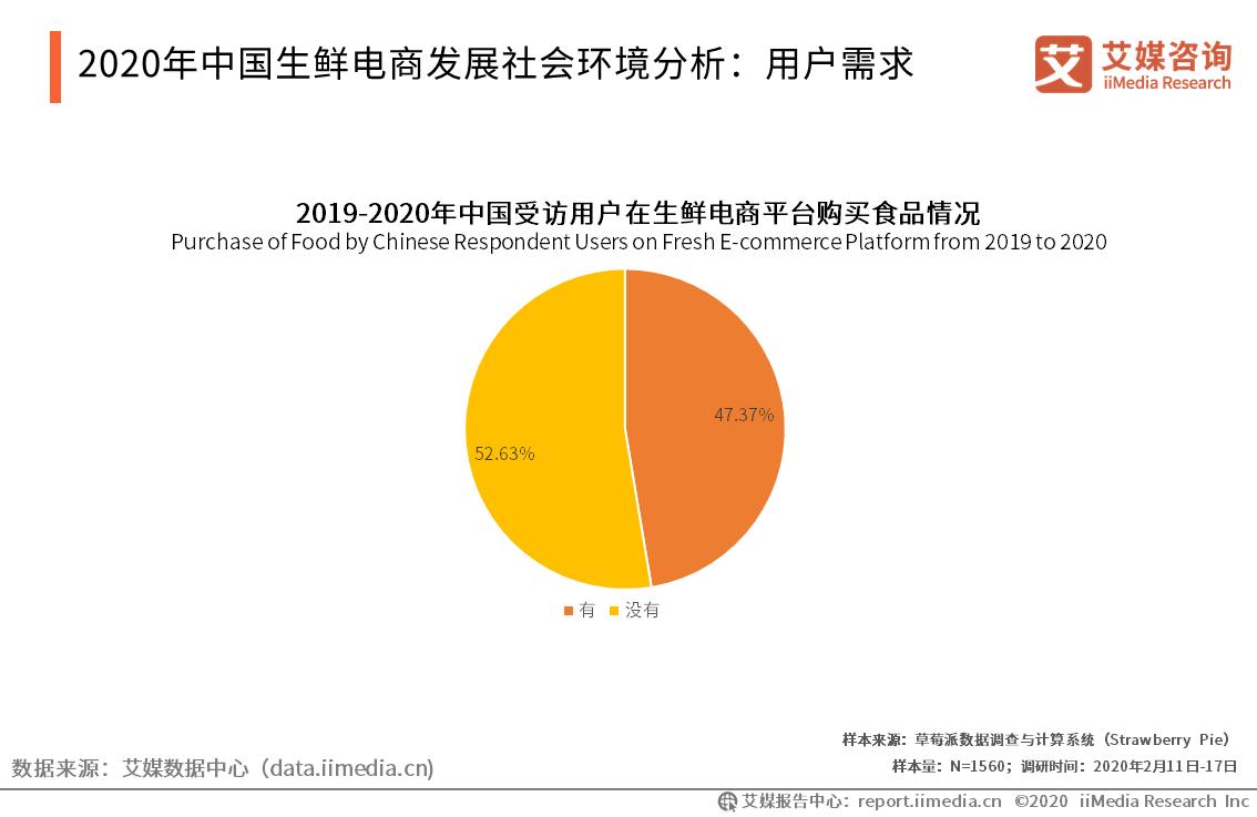 2020年中国生鲜电商发展社会环境分析:用户需求