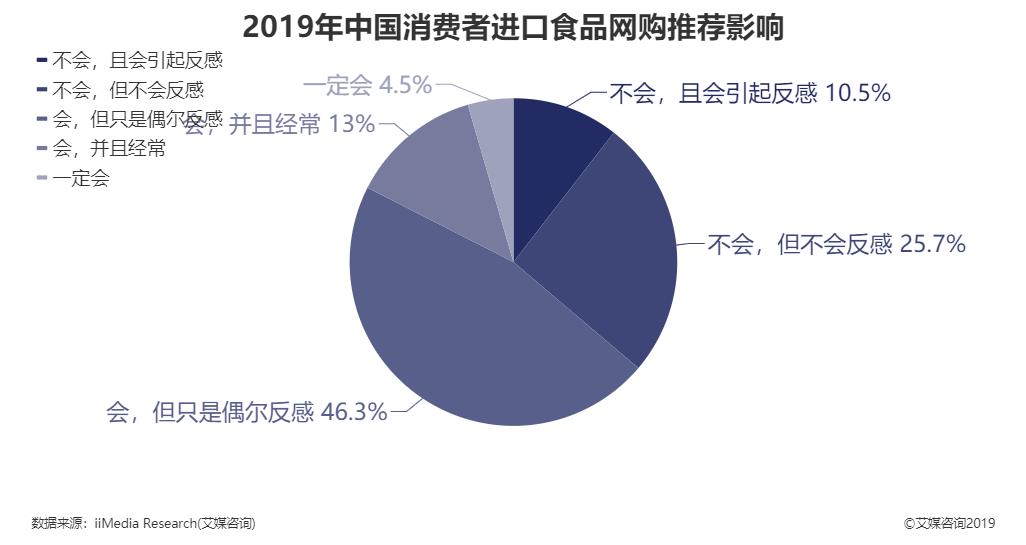 2019年中国消费者进口食品网购推荐影响