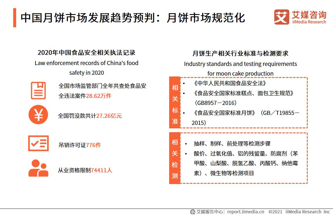 中国月饼市场发展趋势预判:月饼市场规范化