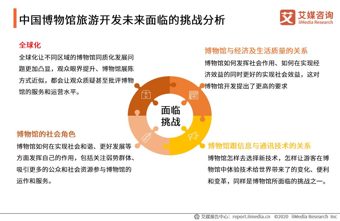 中国博物馆旅游开发未来面临的挑战分析