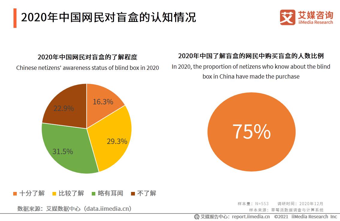 2020年中国网民对盲盒的认知情况