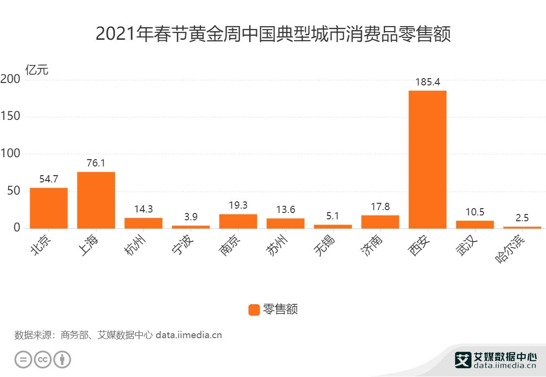 2021年春节黄金周中国典型城市消费品零售额