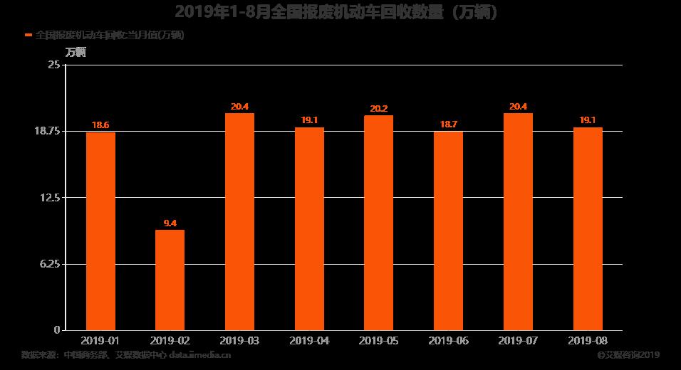 2019年1-8月全国报废机动车回收数量