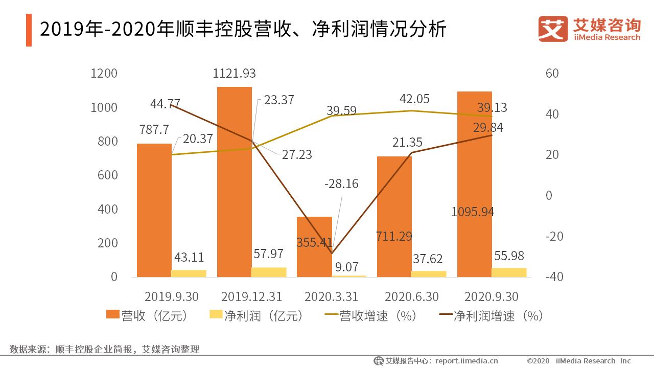 2019年-2020年顺丰控股营收、净利润情况分析