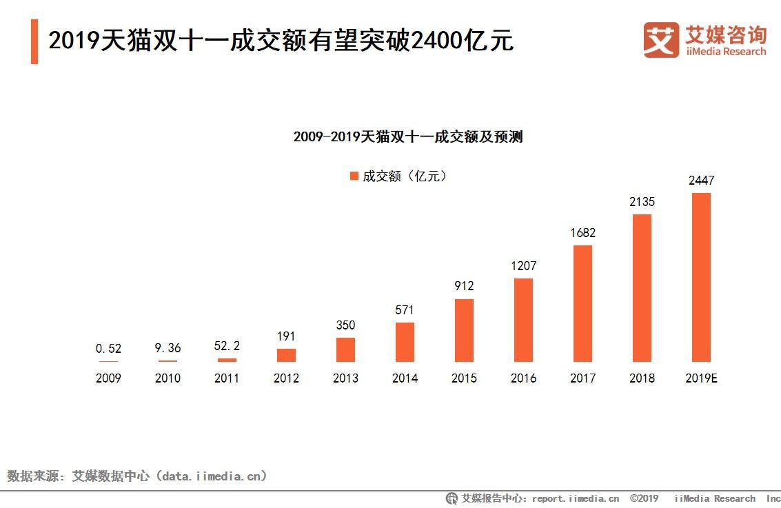 折扣战成主题:2019中国双十一电商消费痛点及购物指南总结