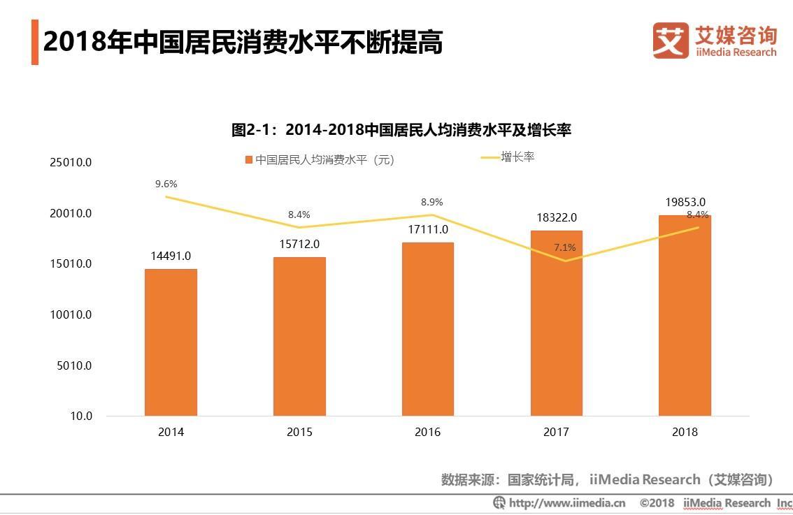 2018年中国居民消费水平不断提高