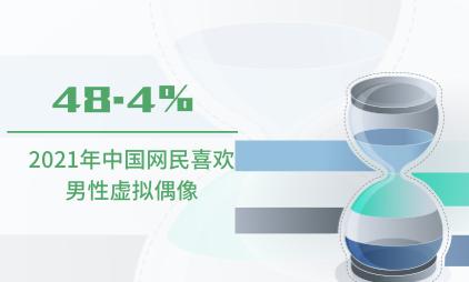 虚拟偶像数据分析:2021年中国48.4%网民喜欢男性虚拟偶像
