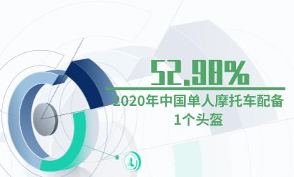头盔行业数据分析:2020年中国52.98%单人摩托车配备1个头盔
