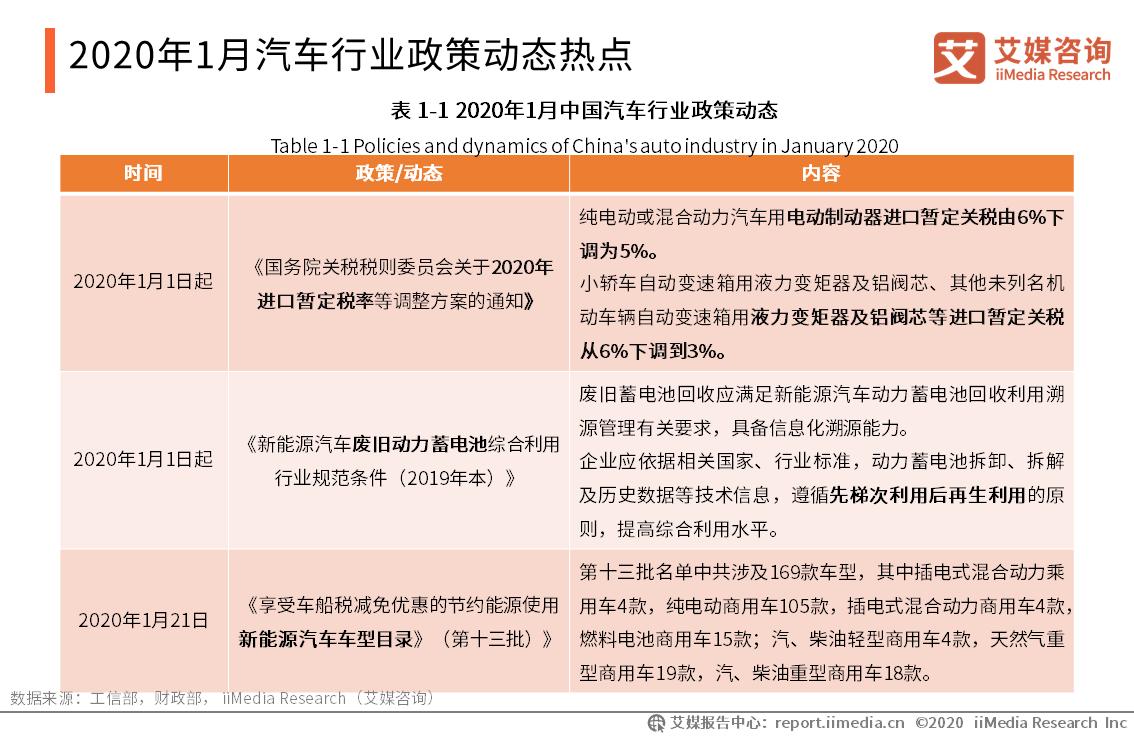 2020年1月汽车行业政策动态热点