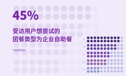 团餐行业数据分析:2020年中国45%受访用户想尝试的团餐类型为企业自助餐