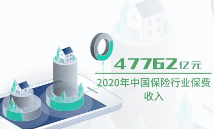 保险行业数据分析:2020年中国保险行业保费收入达47762亿元
