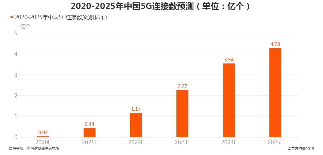 2020-2025年中国5G连接数预测
