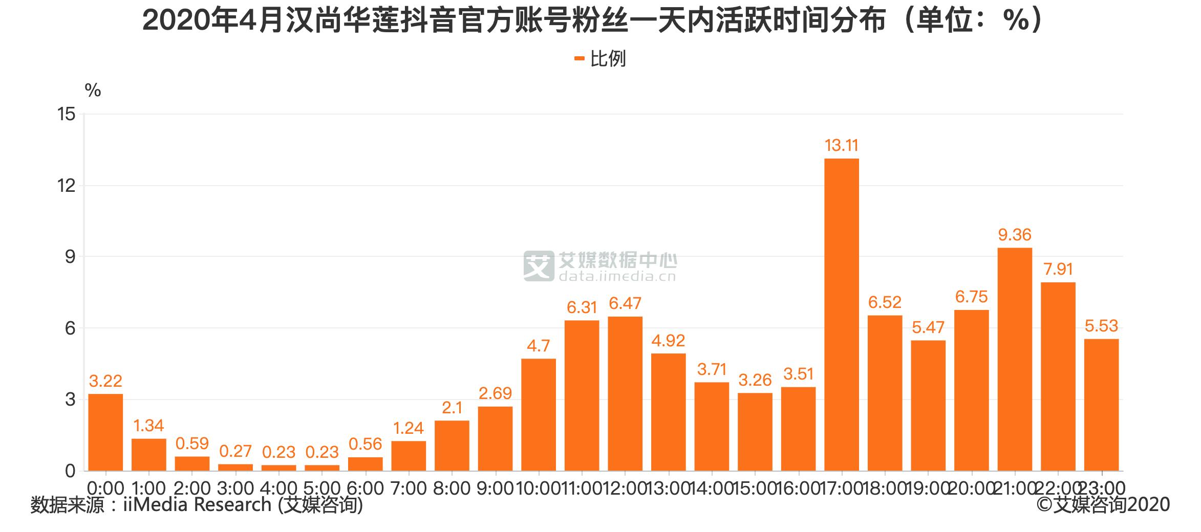 2020年4月汉尚华莲抖音官方账号粉丝一天内活跃时间分布(单位:%)