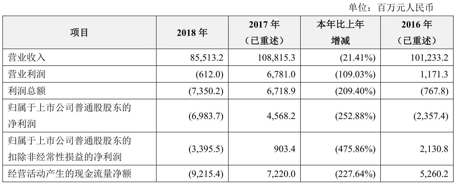 财报解读|中兴通讯去年净亏69.83亿元,10亿罚款的损失要靠5G来扭转