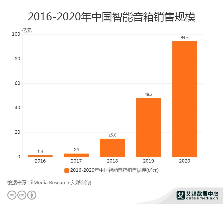2016-2020年中国智能音箱销售规模